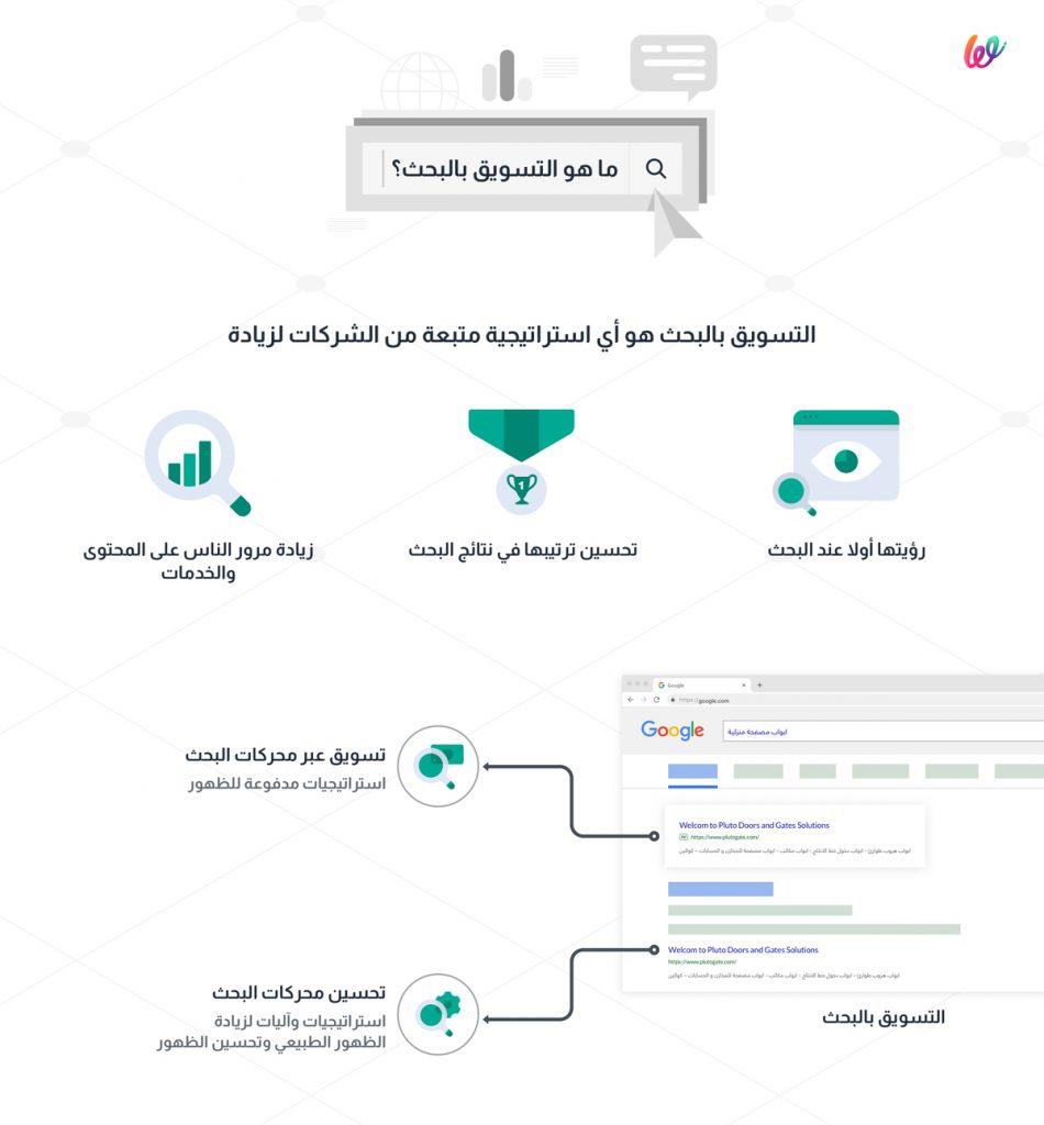 التسويق خلال محركات البحث