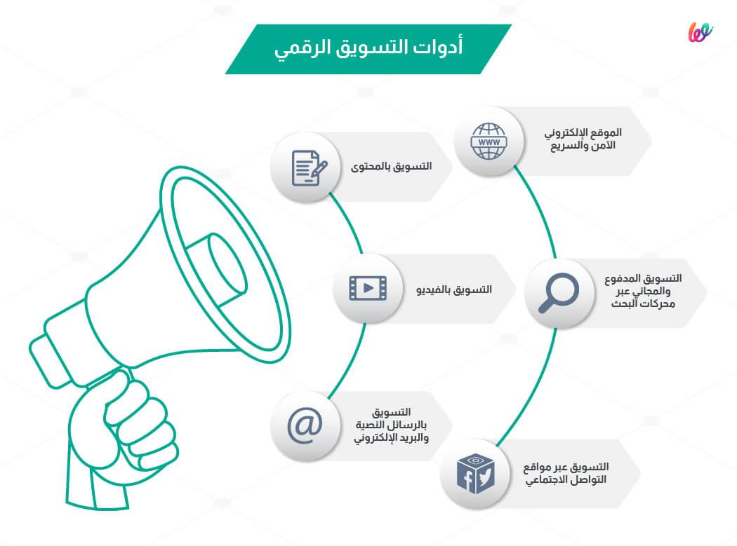 ادوات التسويق الرقمي - منصة ويلت