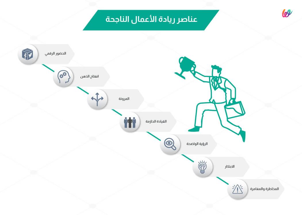 عناصر ريادة الاعمال - منصة ويلت