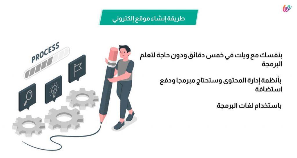 طريقة انشاء مواقع الكترونية - منصة ويلت