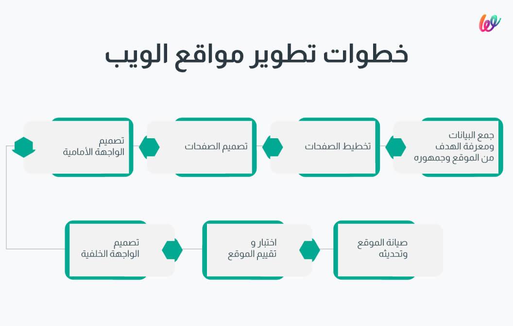 خطوات تطوير مواقع الويب -منصة وبلت